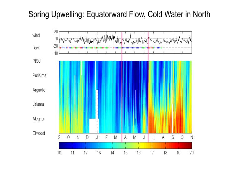 Spring Upwelling: Equatorward Flow, Cold Water in North