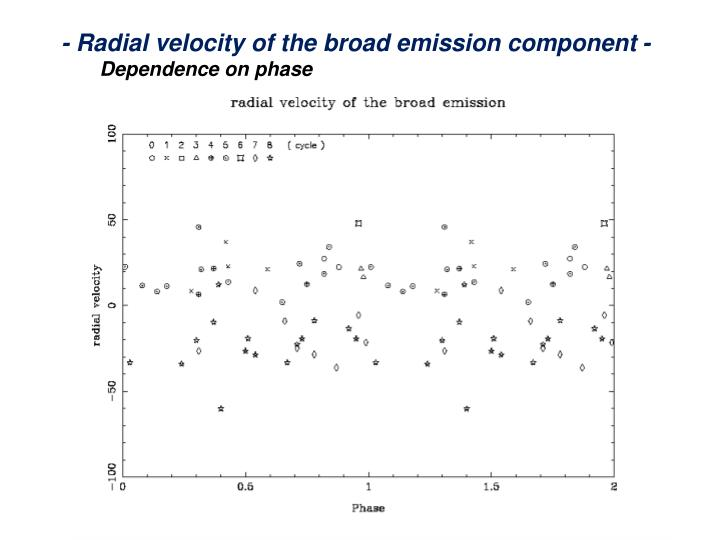 - Radial velocity of the broad emission component -