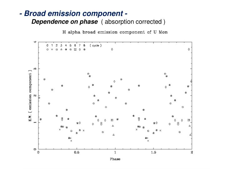 - Broad emission component -