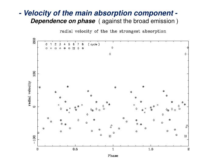 - Velocity of the main absorption component -
