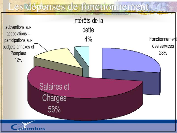 Les dépenses de fonctionnement