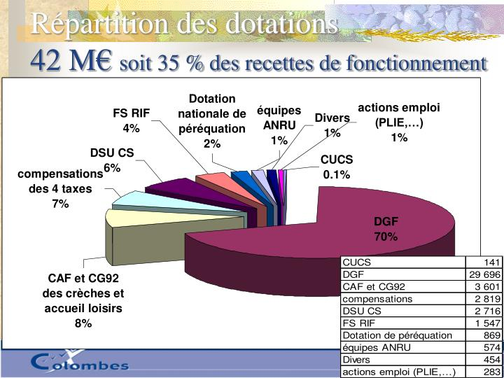 Répartition des dotations