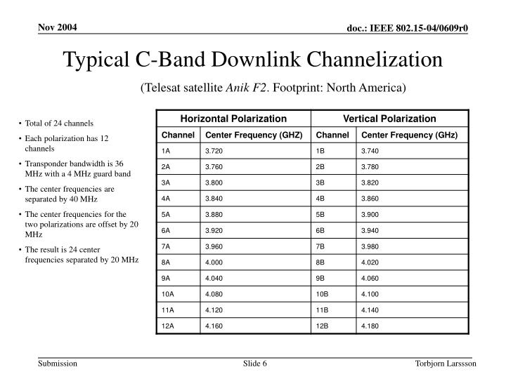 Typical C-Band Downlink Channelization
