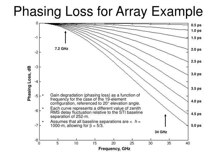 Phasing Loss for Array Example