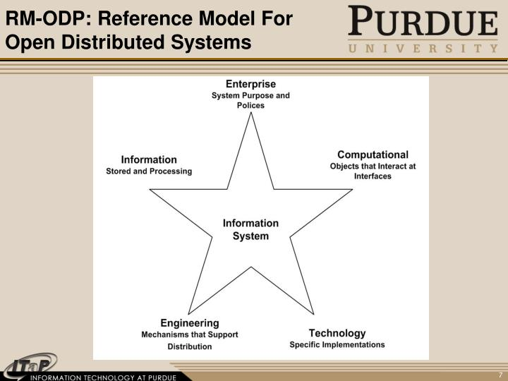 RM-ODP: Reference Model For Open Distributed Systems