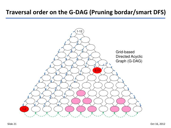 Traversal order on the G-DAG (Pruning bordar/smart DFS)
