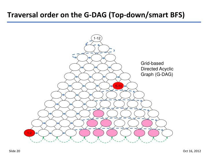 Traversal order on the G-DAG (Top-down/smart BFS)
