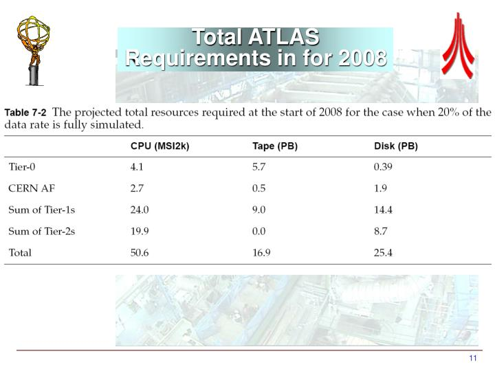 Total ATLAS Requirements in for 2008