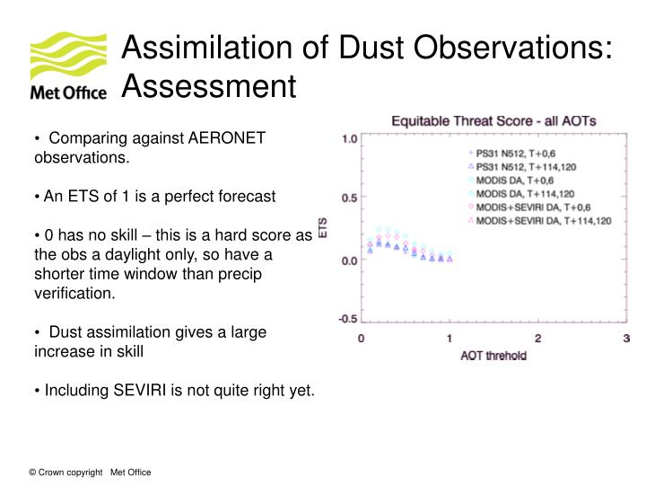 Assimilation of Dust Observations: Assessment