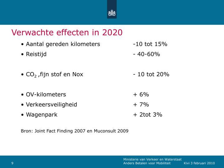 Verwachte effecten in 2020