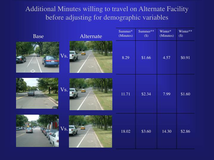 Additional Minutes willing to travel on Alternate Facility before adjusting for demographic variables