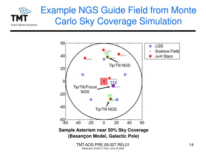 Example NGS Guide Field from Monte Carlo Sky Coverage Simulation