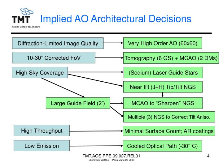 Implied AO Architectural Decisions