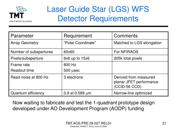 Laser Guide Star (LGS) WFS Detector Requirements
