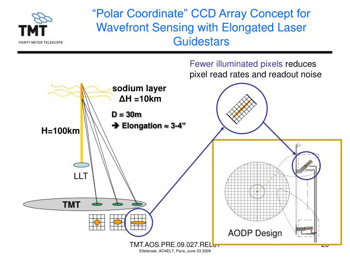 """Polar Coordinate"" CCD Array Concept for Wavefront Sensing with Elongated Laser Guidestars"