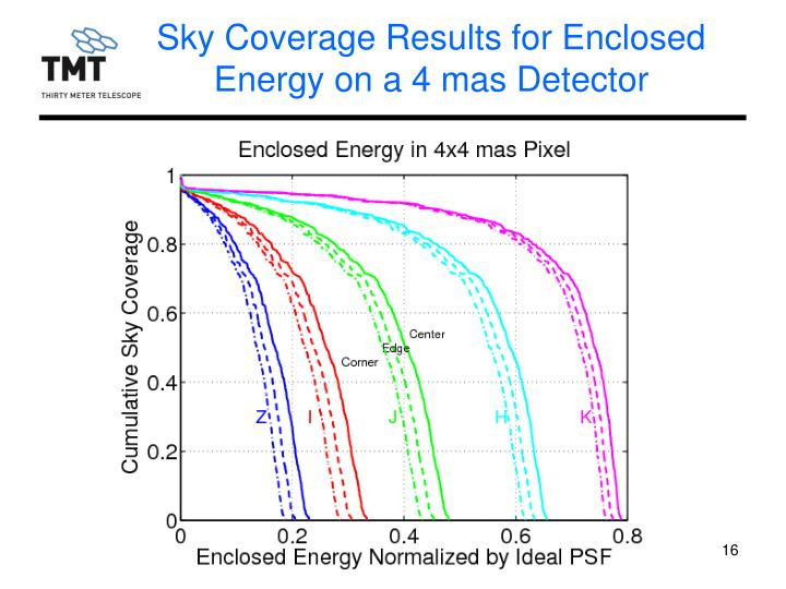 Sky Coverage Results for Enclosed Energy on a 4 mas Detector