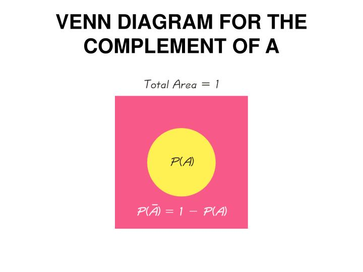 VENN DIAGRAM FOR THE COMPLEMENT OF A