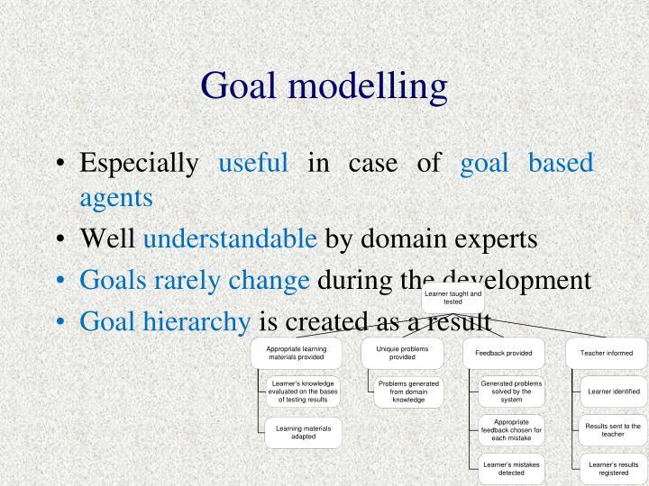 Goal modelling