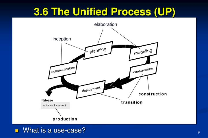3.6 The Unified Process (UP)