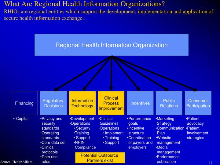 What Are Regional Health Information Organizations?