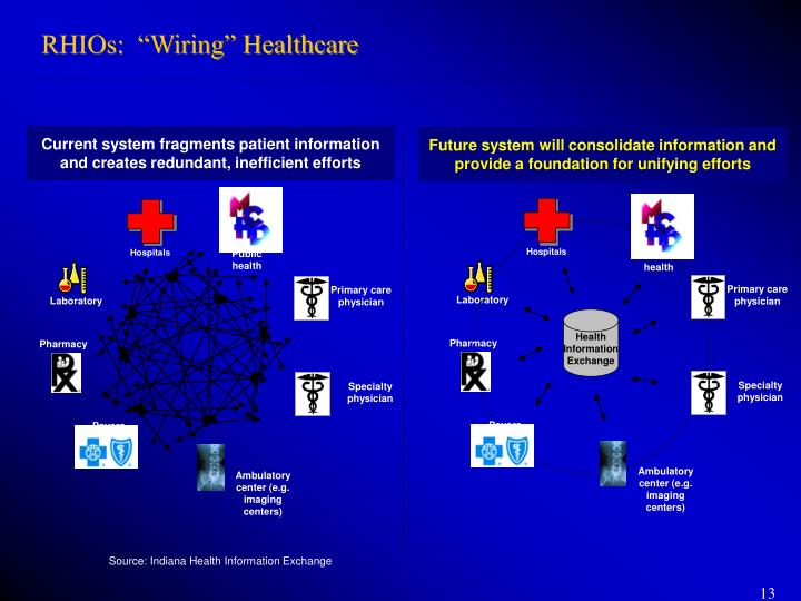 "RHIOs:  ""Wiring"" Healthcare"