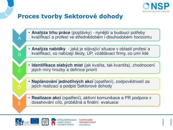 Proces tvorby Sektorové dohody