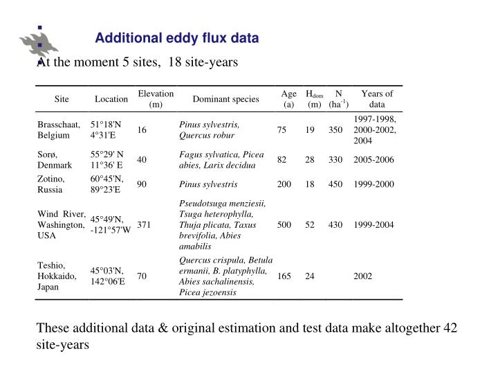 Additional eddy flux data