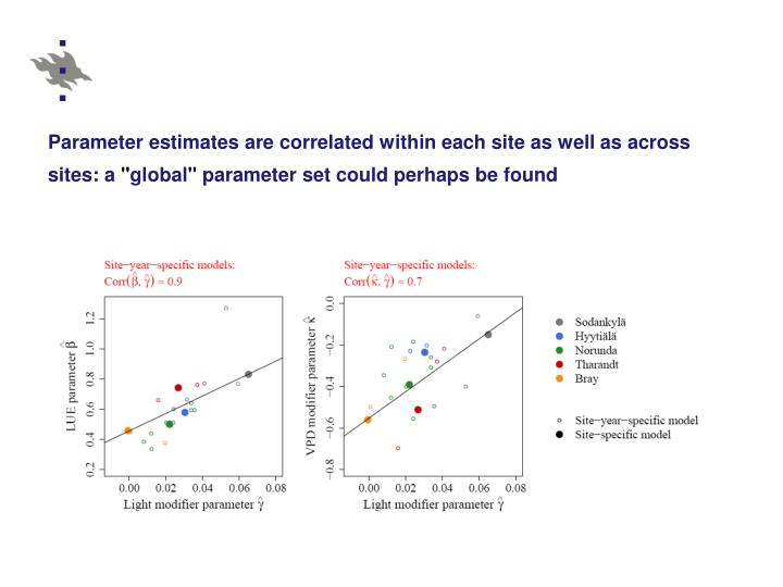 Parameter estimates are correlated within each site as well as across sites: