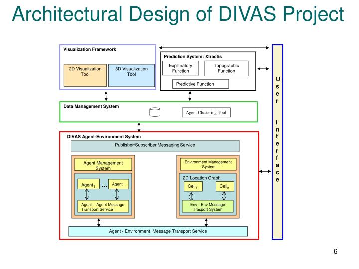 Architectural Design of DIVAS Project