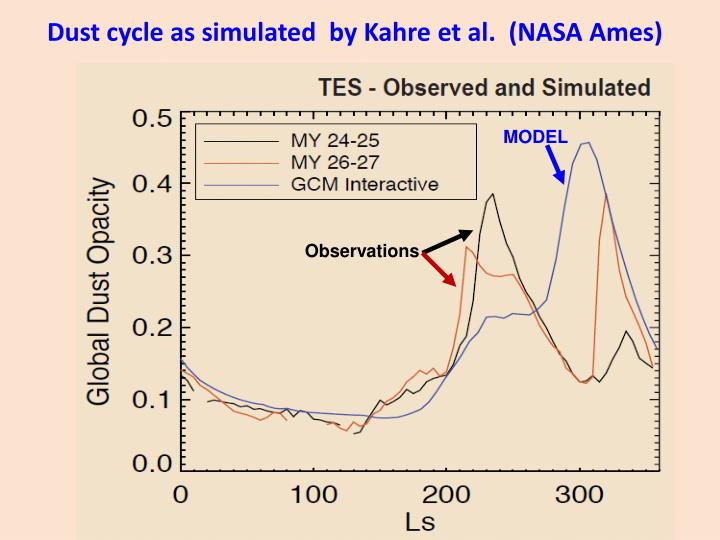 Dust cycle as simulated  by Kahre et al.  (NASA Ames)