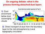 on ongoing debate what is the process forming detached dust layers