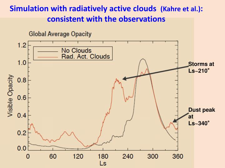 Simulation with radiatively active clouds