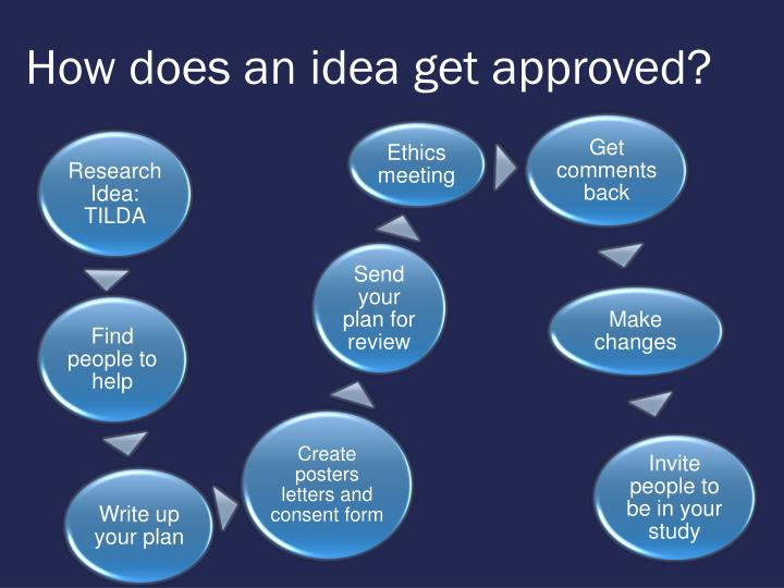 How does an idea get approved?