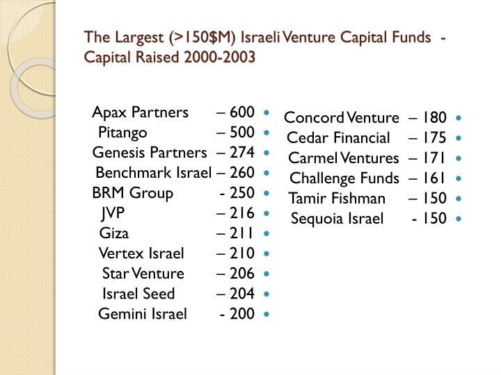 The Largest (>150$M) Israeli Venture Capital Funds  - Capital Raised 2000-2003