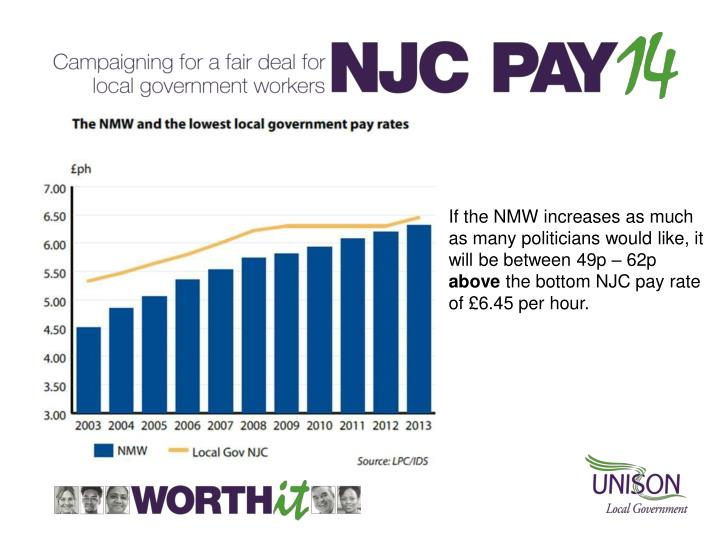 If the NMW increases as much as many politicians would like, it will be between 49p – 62p