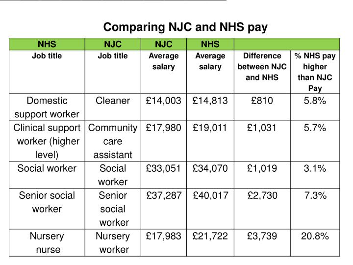 Comparing NJC and NHS pay