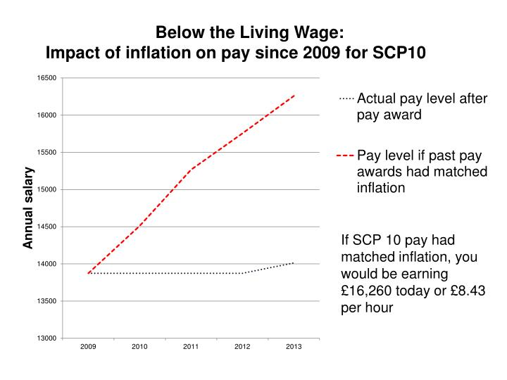 Below the Living Wage: