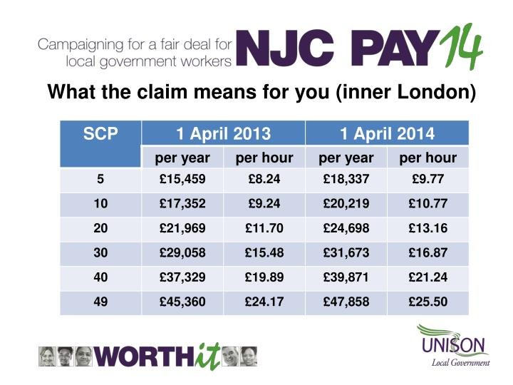 What the claim means for you (inner London)