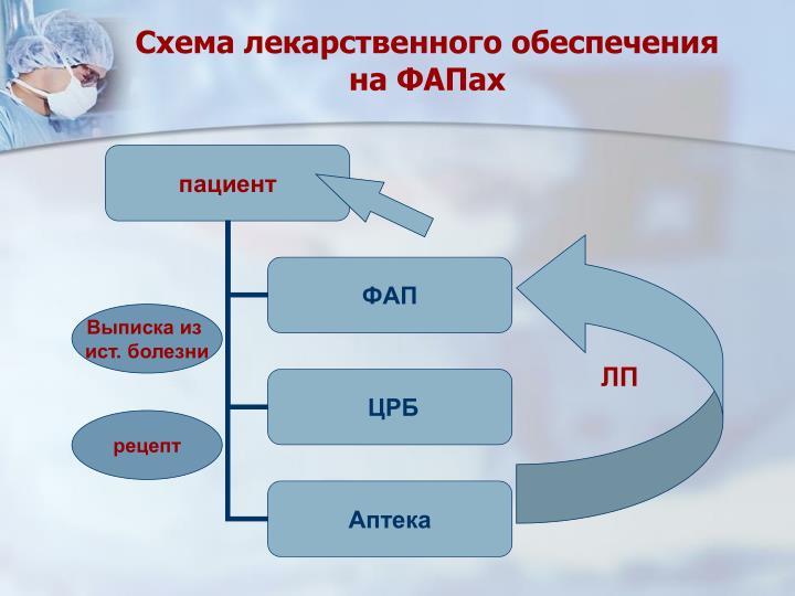 Схема лекарственного обеспечения на ФАПах