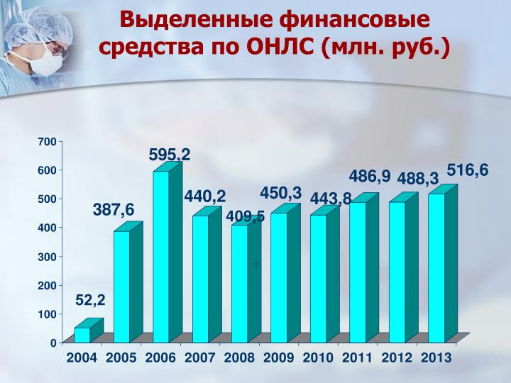 Выделенные финансовые средства по ОНЛС (млн. руб.)