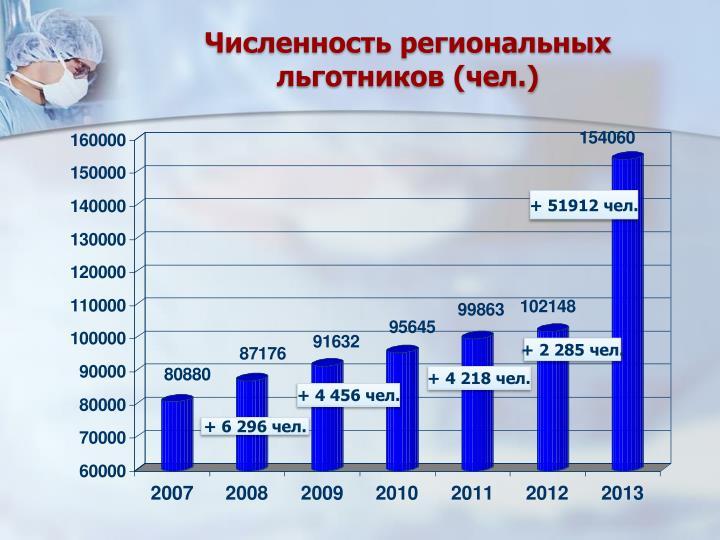 Численность региональных  льготников (чел.)