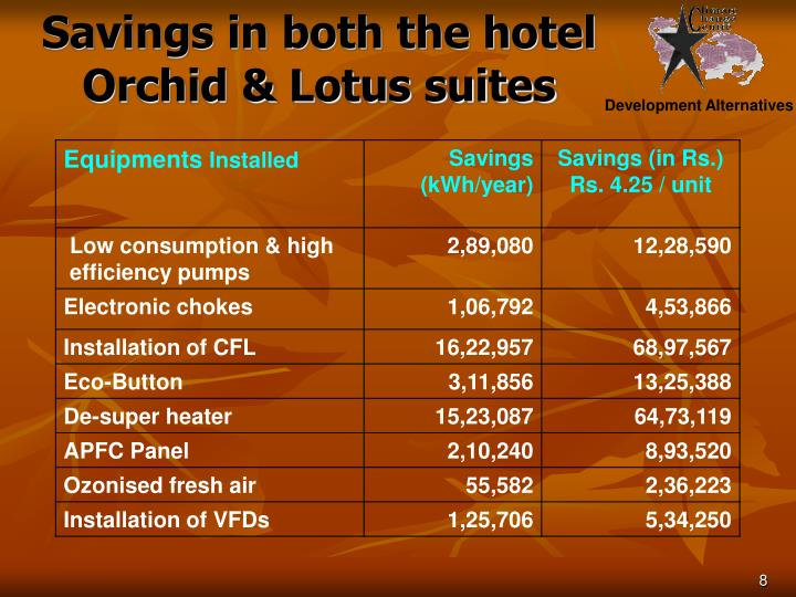Savings in both the hotel Orchid & Lotus suites