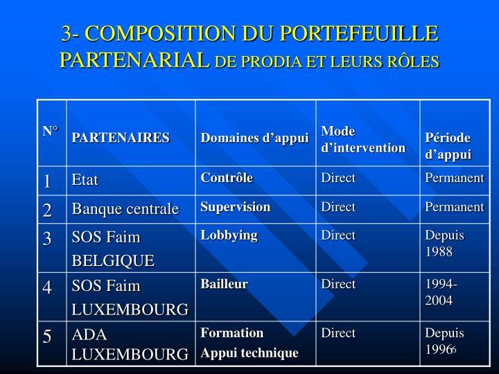 3- COMPOSITION DU PORTEFEUILLE PARTENARIAL