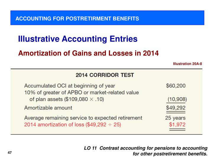 ACCOUNTING FOR POSTRETIRMENT BENEFITS