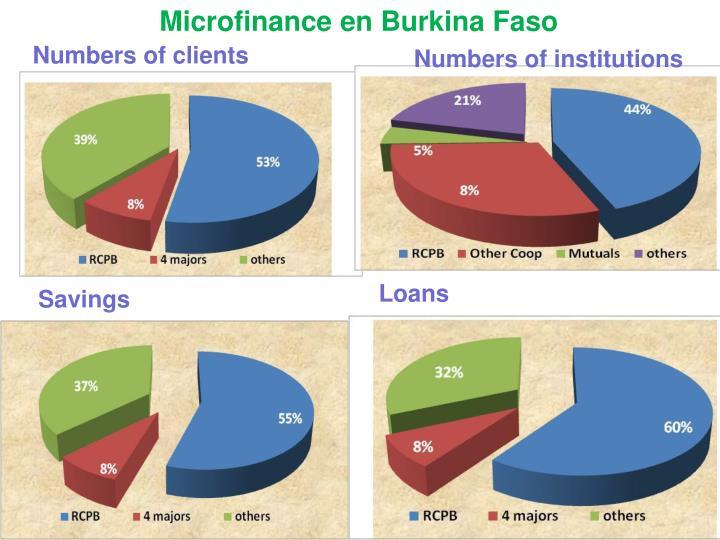 Microfinance en Burkina Faso