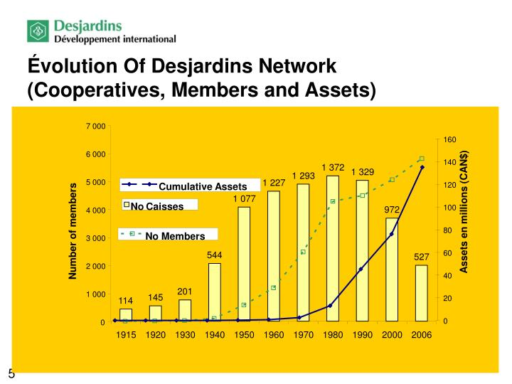 Évolution Of Desjardins Network