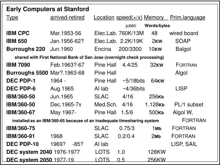 Early Computers at Stanford