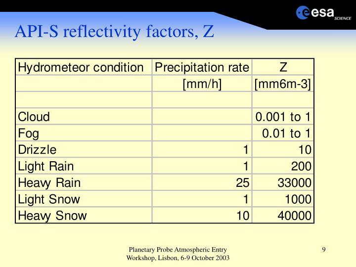 API-S reflectivity factors, Z