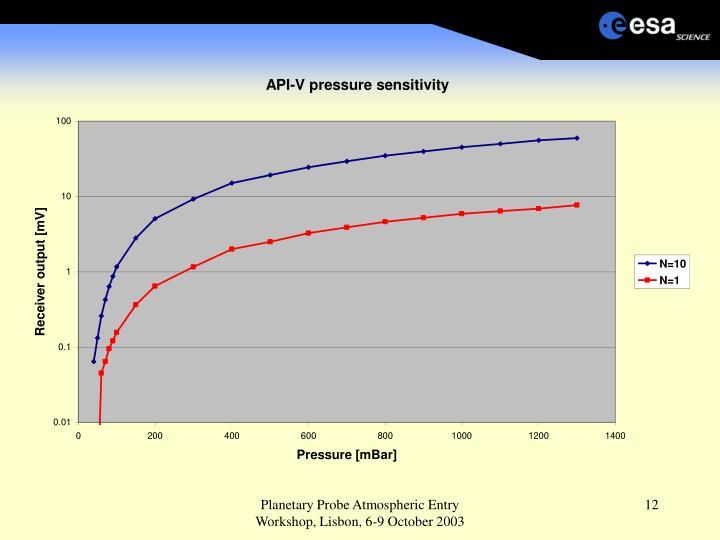 Planetary Probe Atmospheric Entry Workshop, Lisbon, 6-9 October 2003