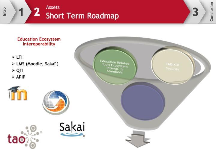 Education Ecosystem Interoperability